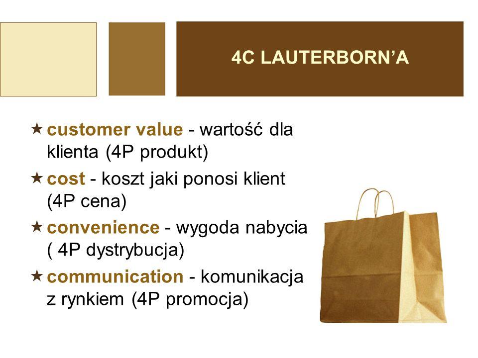 4C LAUTERBORN'A customer value - wartość dla klienta (4P produkt) cost - koszt jaki ponosi klient (4P cena)