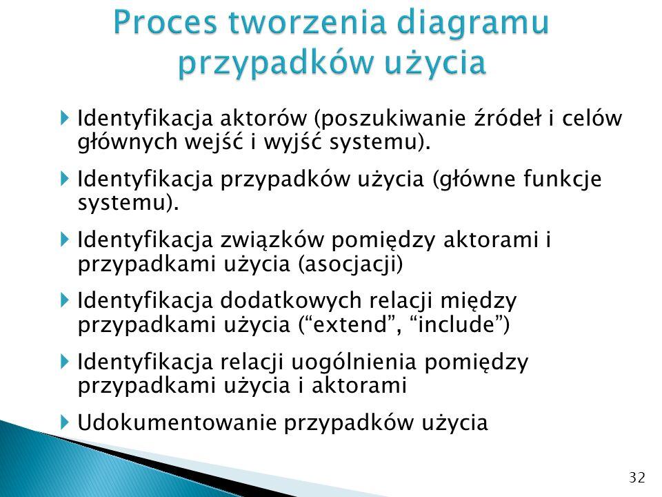 Proces tworzenia diagramu przypadków użycia