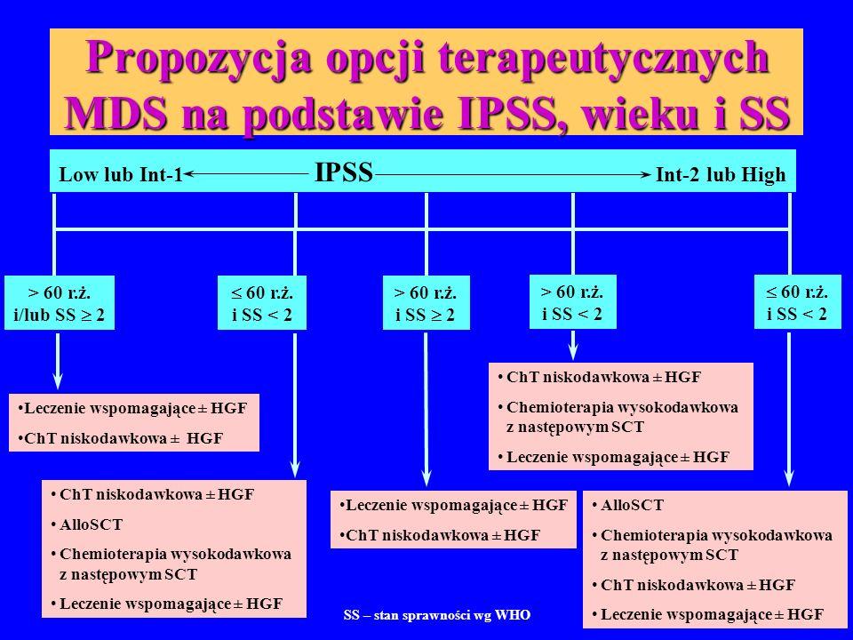 Propozycja opcji terapeutycznych MDS na podstawie IPSS, wieku i SS