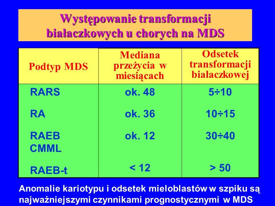 Występowanie transformacji białaczkowych u chorych na MDS