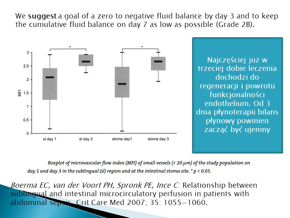 We suggest a goal of a zero to negative fluid balance by day 3 and to keep the cumulative fluid balance on day 7 as low as possible (Grade 2B).
