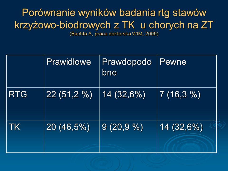 Porównanie wyników badania rtg stawów krzyżowo-biodrowych z TK u chorych na ZT (Bachta A, praca doktorska WIM, 2009)