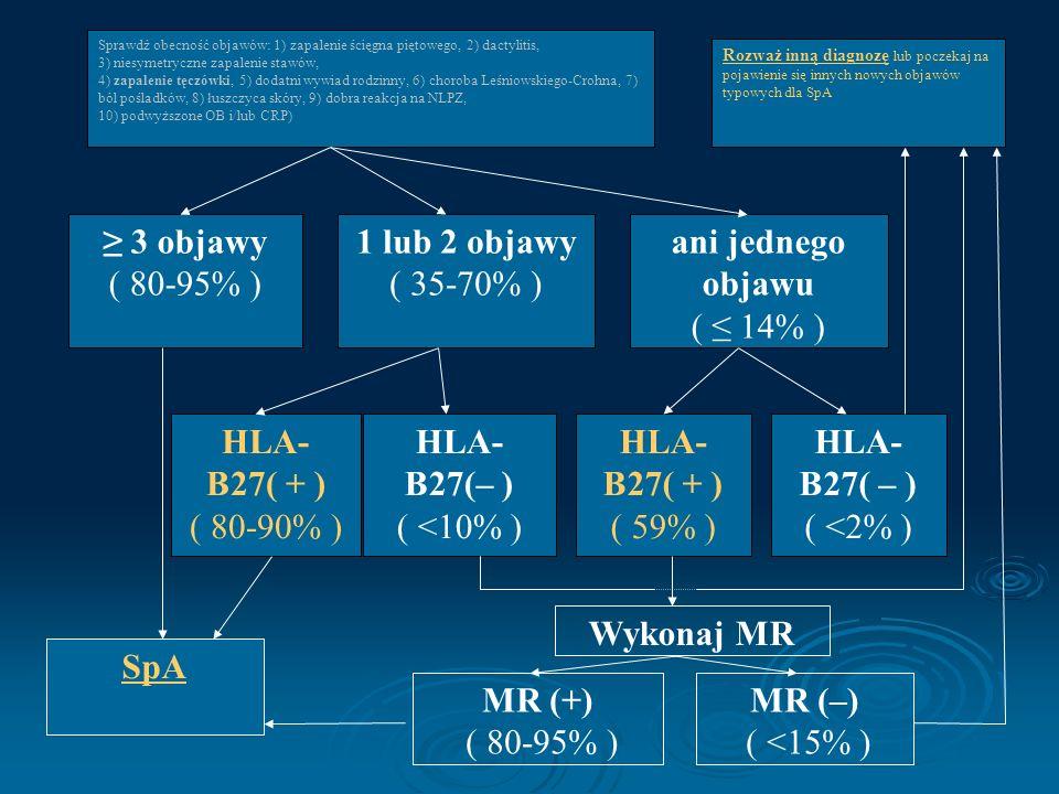 ≥ 3 objawy ( 80-95% ) 1 lub 2 objawy ( 35-70% ) ani jednego objawu