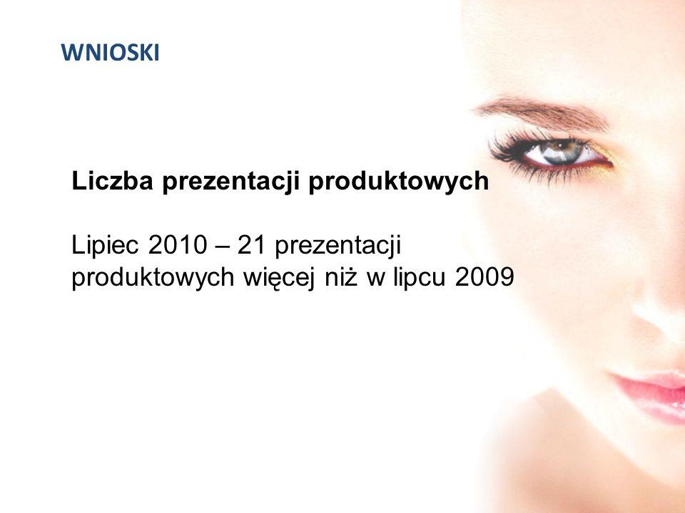 WNIOSKI Liczba prezentacji produktowych.