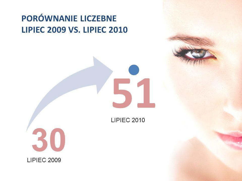 51 30 PORÓWNANIE LICZEBNE LIPIEC 2009 VS. LIPIEC 2010 LIPIEC 2010