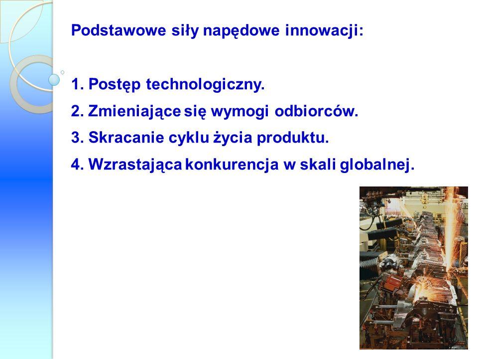 Podstawowe siły napędowe innowacji: