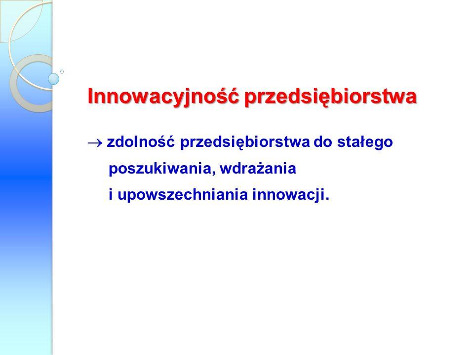 Innowacyjność przedsiębiorstwa
