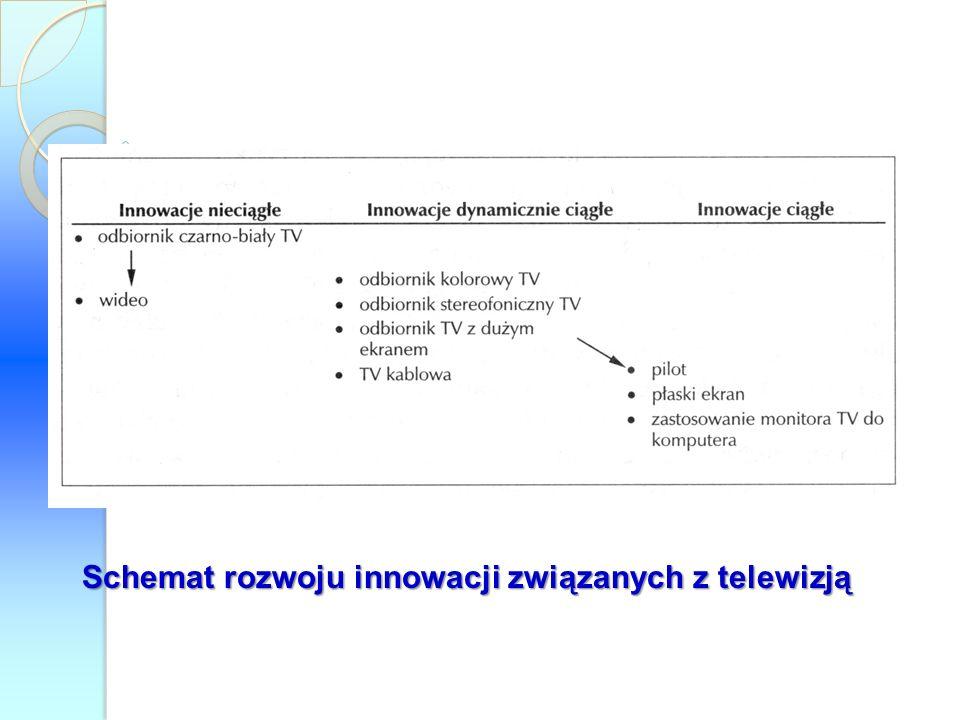 Schemat rozwoju innowacji związanych z telewizją