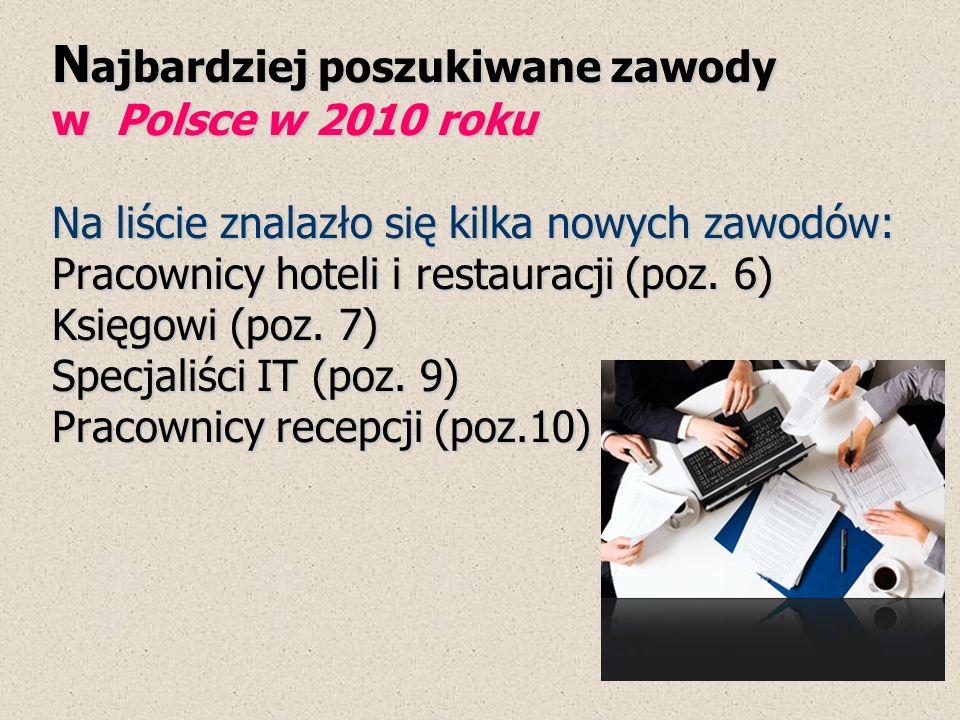 Najbardziej poszukiwane zawody w Polsce w 2010 roku Na liście znalazło się kilka nowych zawodów: Pracownicy hoteli i restauracji (poz.