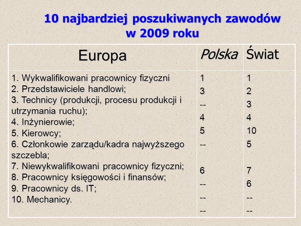 10 najbardziej poszukiwanych zawodów w 2009 roku
