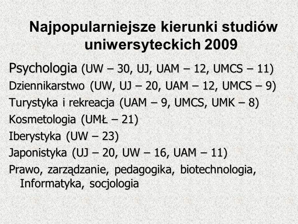 Najpopularniejsze kierunki studiów uniwersyteckich 2009