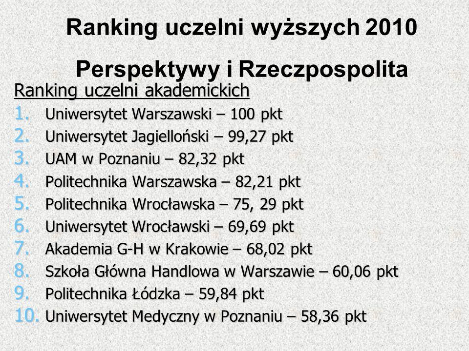 Ranking uczelni wyższych 2010 Perspektywy i Rzeczpospolita