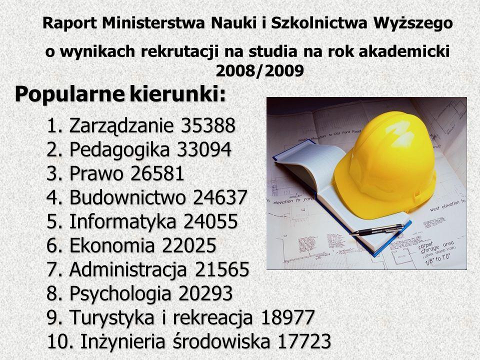 Raport Ministerstwa Nauki i Szkolnictwa Wyższego