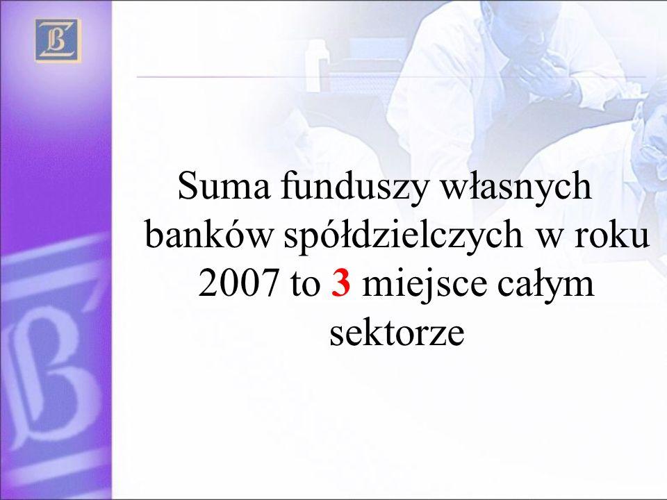 Suma funduszy własnych banków spółdzielczych w roku 2007 to 3 miejsce całym sektorze