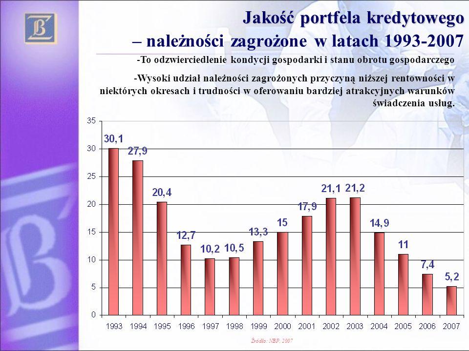 Jakość portfela kredytowego – należności zagrożone w latach 1993-2007