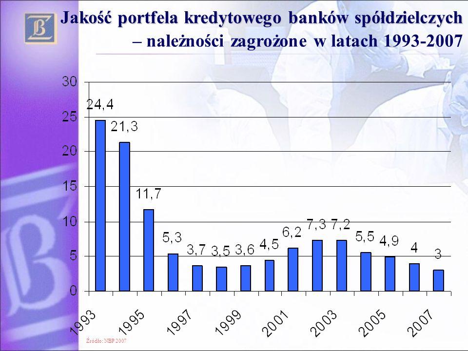 Jakość portfela kredytowego banków spółdzielczych – należności zagrożone w latach 1993-2007