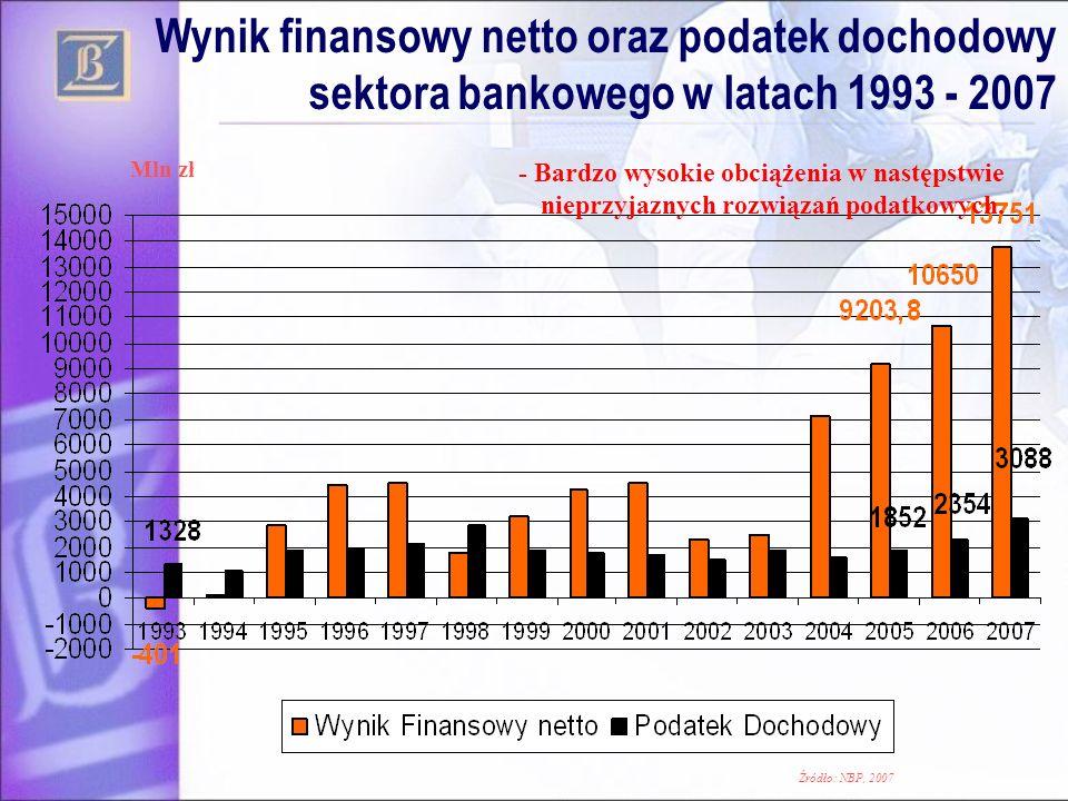 Wynik finansowy netto oraz podatek dochodowy sektora bankowego w latach 1993 - 2007