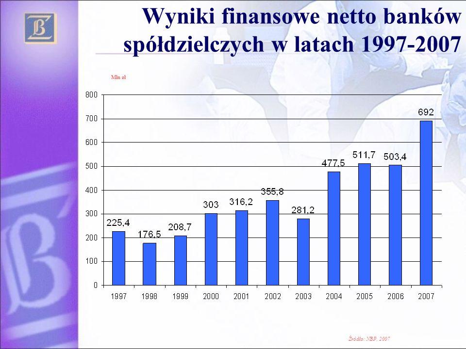 Wyniki finansowe netto banków spółdzielczych w latach 1997-2007