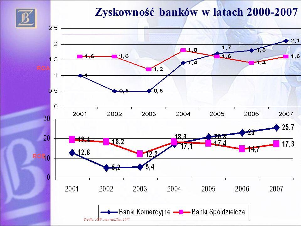 Zyskowność banków w latach 2000-2007