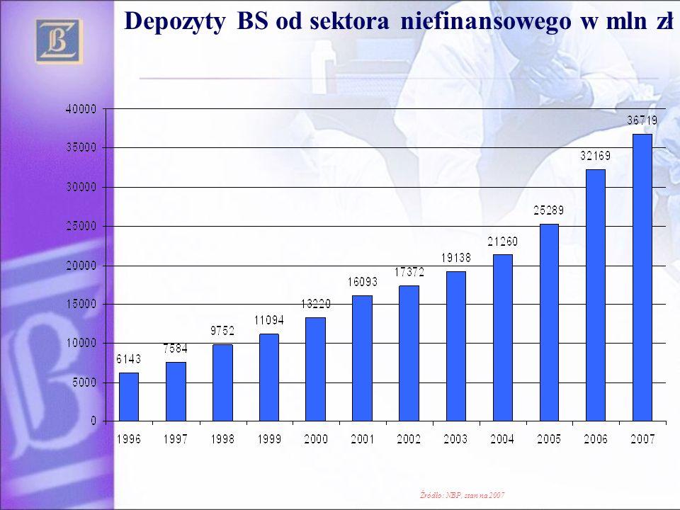 Depozyty BS od sektora niefinansowego w mln zł