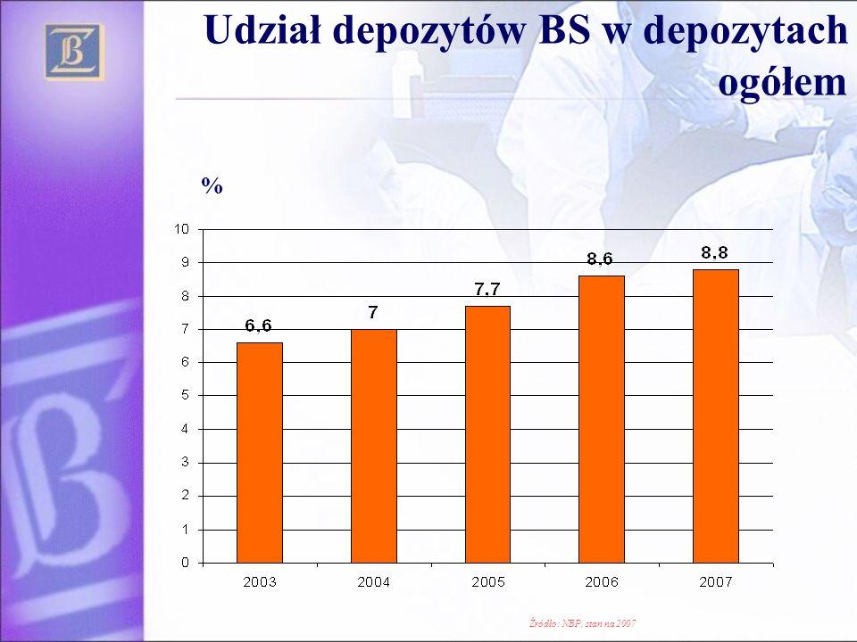 Udział depozytów BS w depozytach ogółem
