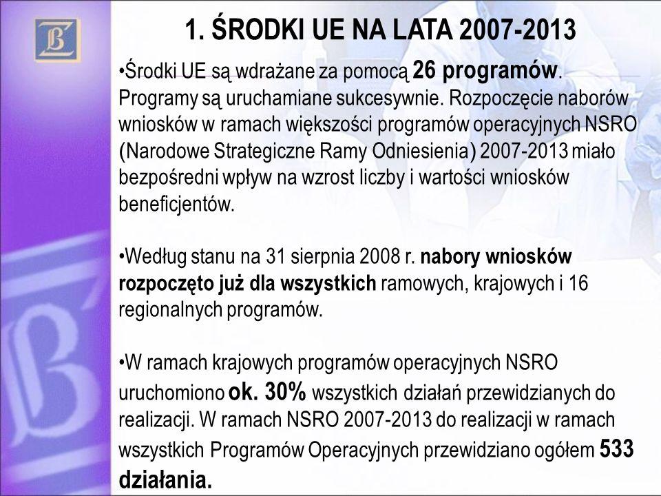 1. ŚRODKI UE NA LATA 2007-2013
