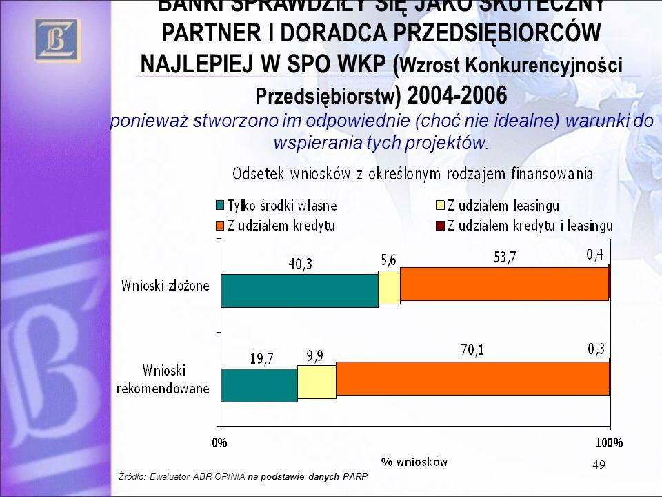 BANKI SPRAWDZIŁY SIĘ JAKO SKUTECZNY PARTNER I DORADCA PRZEDSIĘBIORCÓW NAJLEPIEJ W SPO WKP (Wzrost Konkurencyjności Przedsiębiorstw) 2004-2006 ponieważ stworzono im odpowiednie (choć nie idealne) warunki do wspierania tych projektów.