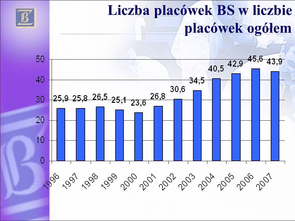Liczba placówek BS w liczbie placówek ogółem
