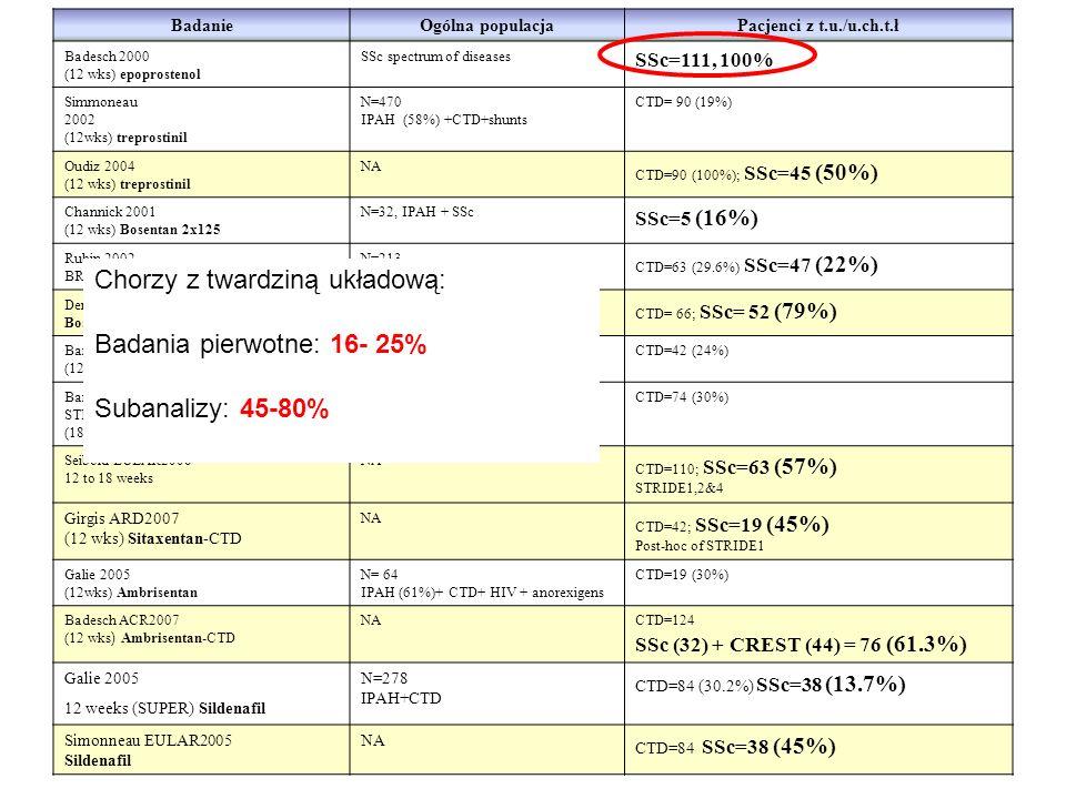 Chorzy z twardziną układową: Badania pierwotne: 16- 25%