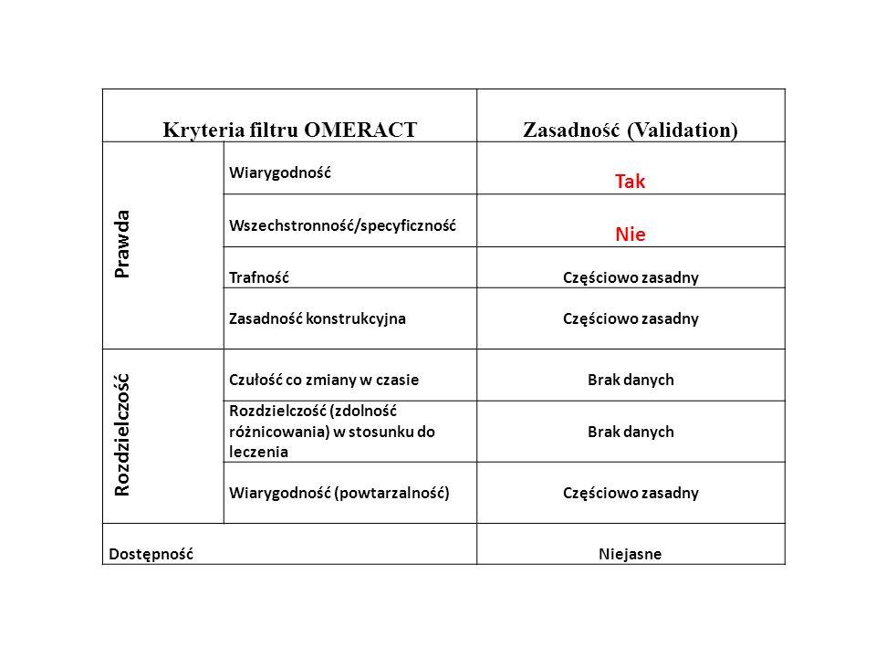 Kryteria filtru OMERACT Zasadność (Validation)