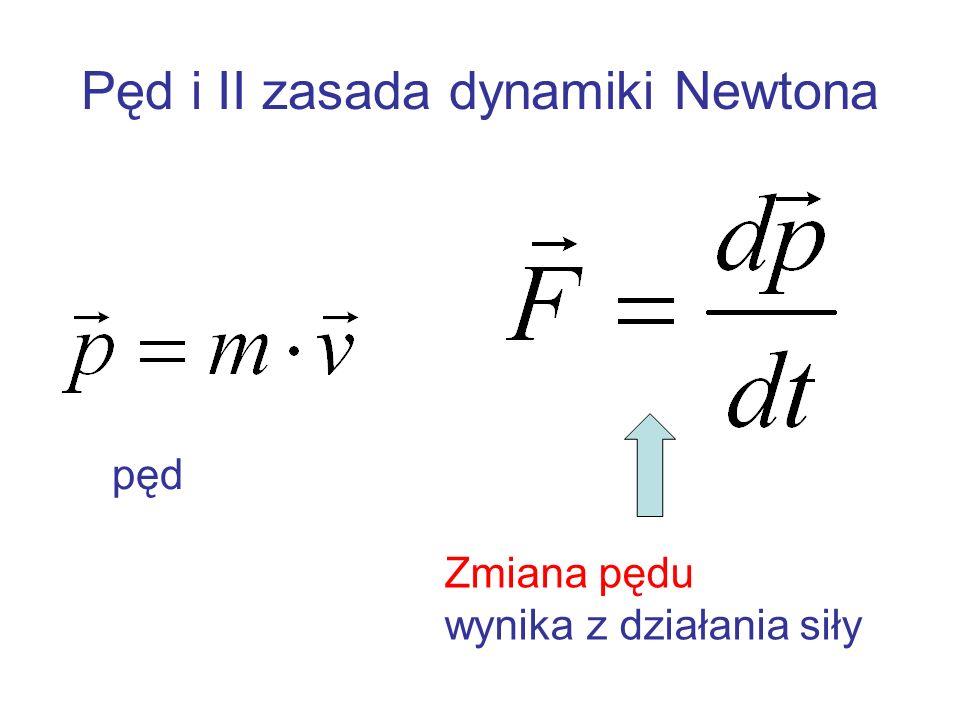 Pęd i II zasada dynamiki Newtona
