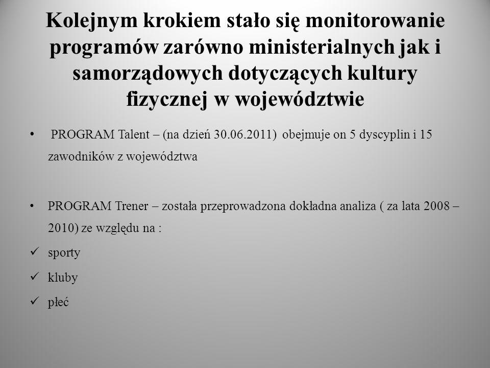 Kolejnym krokiem stało się monitorowanie programów zarówno ministerialnych jak i samorządowych dotyczących kultury fizycznej w województwie