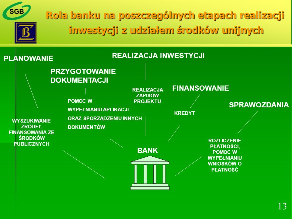 Rola banku na poszczególnych etapach realizacji