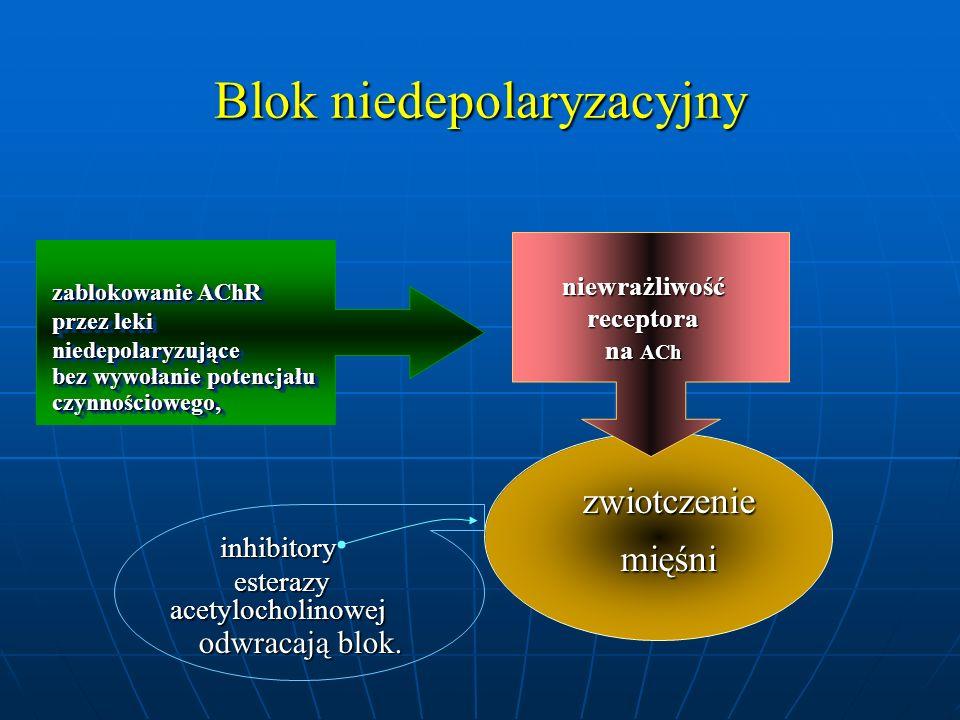Blok niedepolaryzacyjny