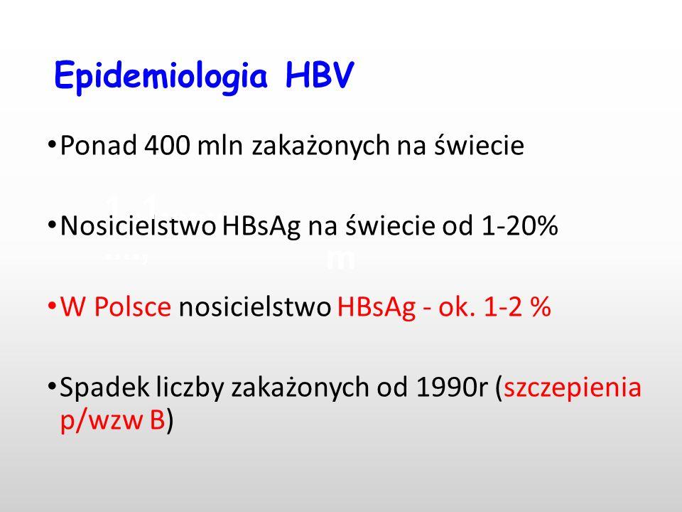 Epidemiologia HBV Ponad 400 mln zakażonych na świecie. Nosicielstwo HBsAg na świecie od 1-20% W Polsce nosicielstwo HBsAg - ok. 1-2 %