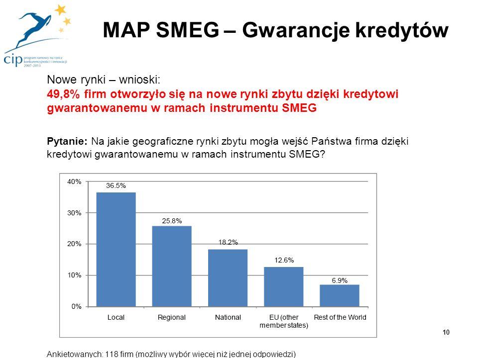 MAP SMEG – Gwarancje kredytów