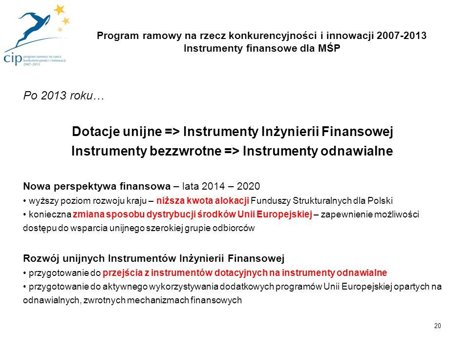 Program ramowy na rzecz konkurencyjności i innowacji 2007-2013 Instrumenty finansowe dla MŚP