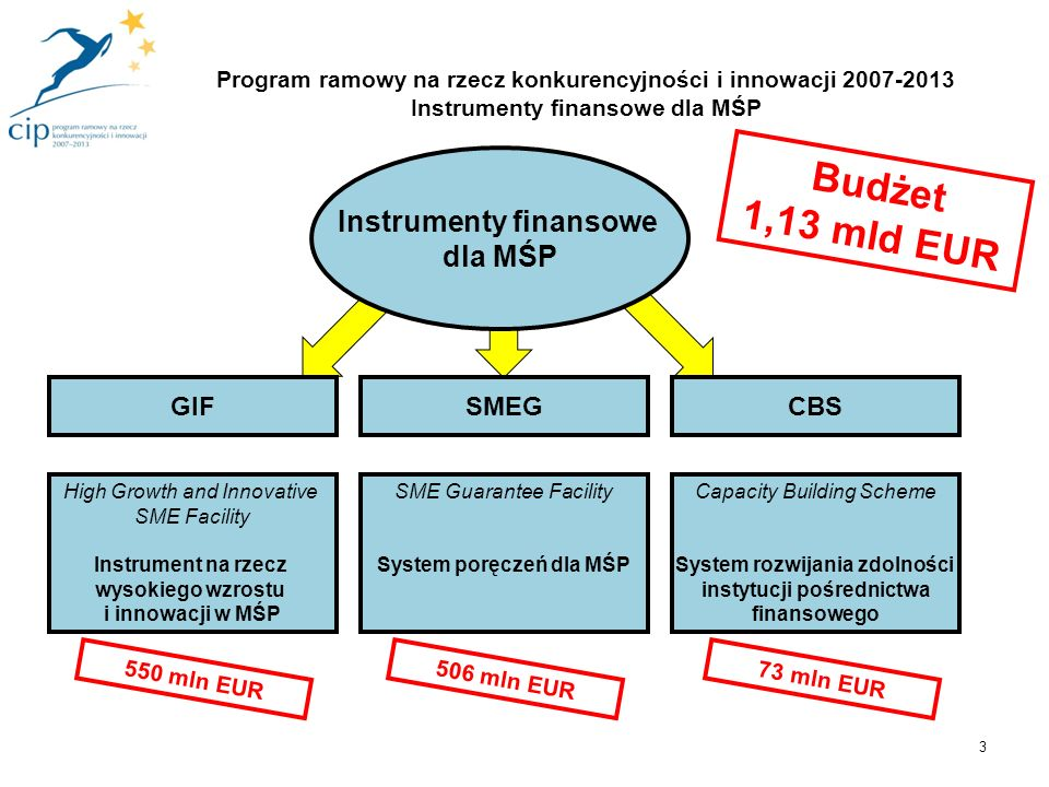 Instrumenty finansowe dla MŚP System poręczeń dla MŚP