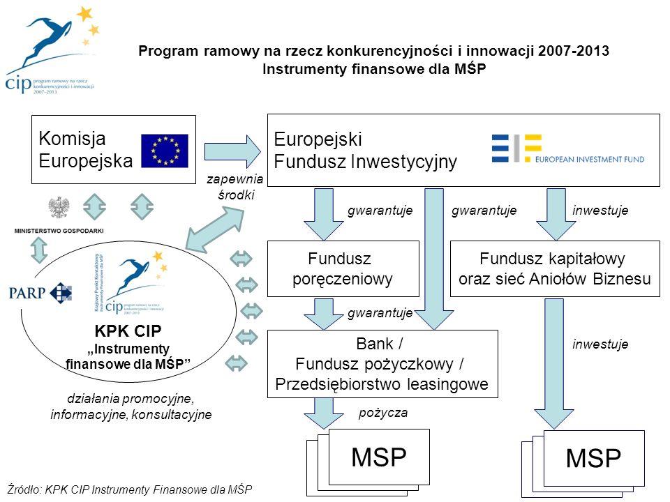 """KPK CIP """"Instrumenty finansowe dla MŚP"""