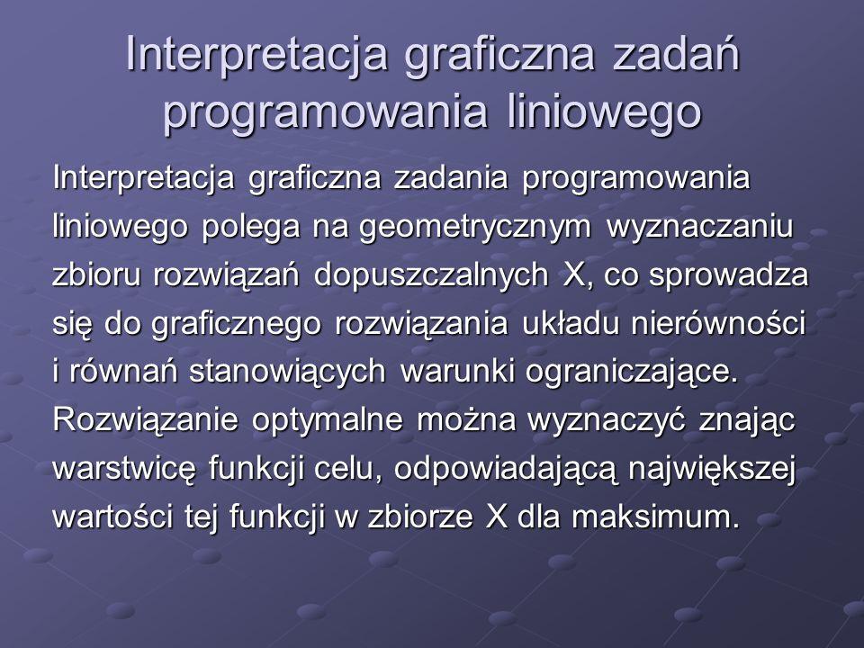Interpretacja graficzna zadań programowania liniowego