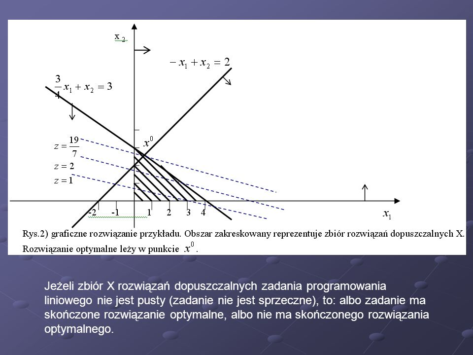 Jeżeli zbiór X rozwiązań dopuszczalnych zadania programowania liniowego nie jest pusty (zadanie nie jest sprzeczne), to: albo zadanie ma skończone rozwiązanie optymalne, albo nie ma skończonego rozwiązania optymalnego.