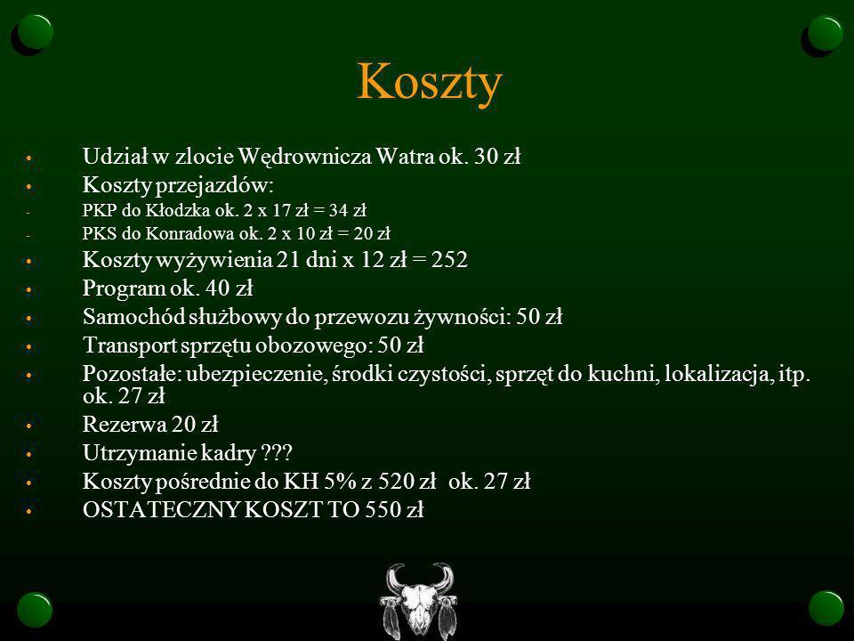 Koszty Udział w zlocie Wędrownicza Watra ok. 30 zł Koszty przejazdów: