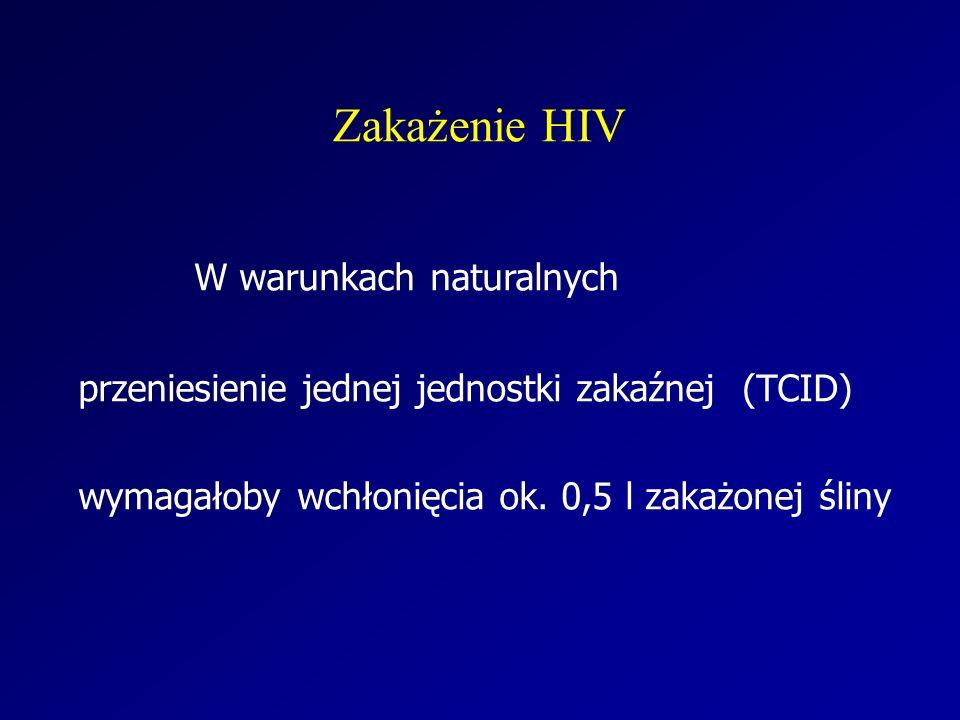 Zakażenie HIV W warunkach naturalnych