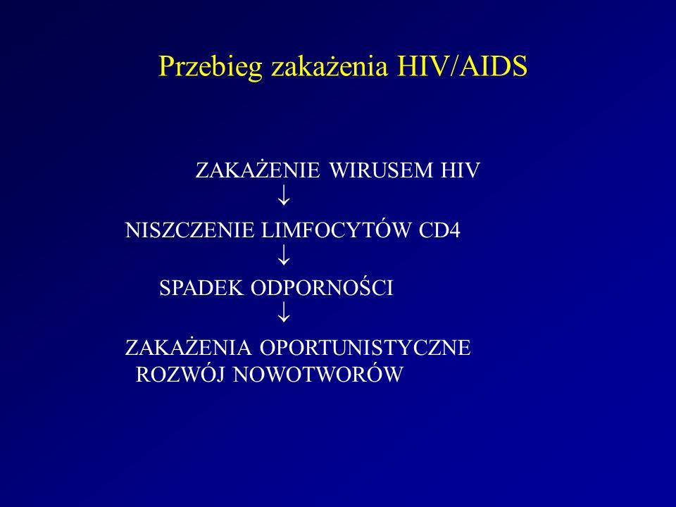 Przebieg zakażenia HIV/AIDS