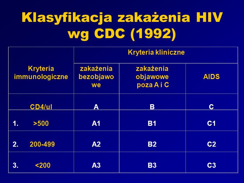 Kryteria immunologiczne zakażenia bezobjawowe
