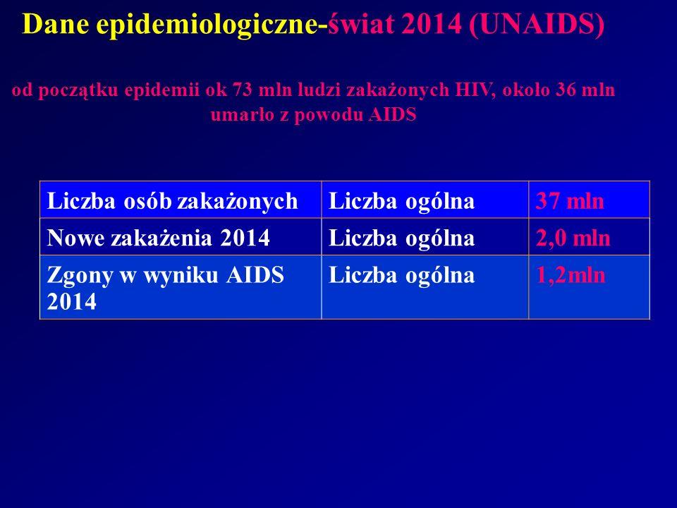 Dane epidemiologiczne-świat 2014 (UNAIDS) od początku epidemii ok 73 mln ludzi zakażonych HIV, około 36 mln umarło z powodu AIDS