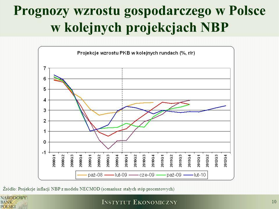 Prognozy wzrostu gospodarczego w Polsce w kolejnych projekcjach NBP