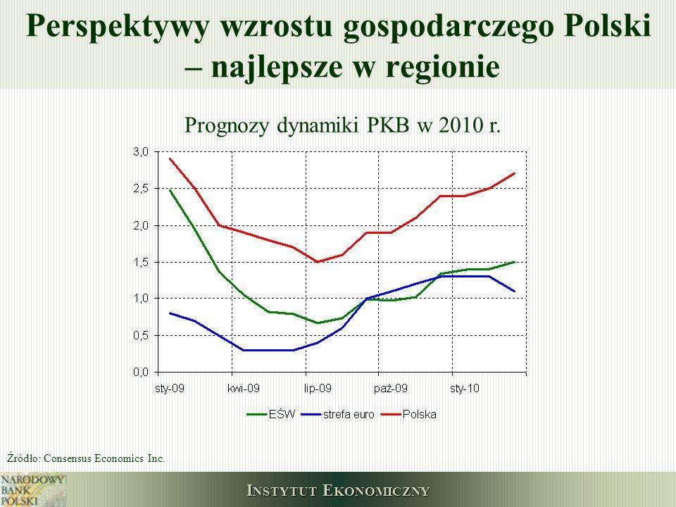 Perspektywy wzrostu gospodarczego Polski – najlepsze w regionie