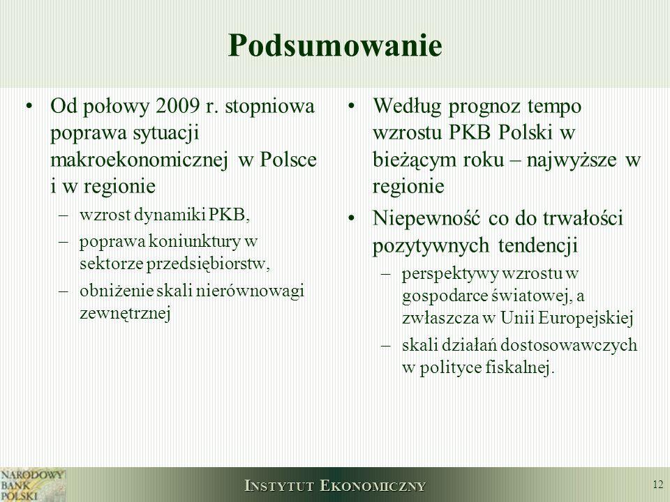 Podsumowanie Od połowy 2009 r. stopniowa poprawa sytuacji makroekonomicznej w Polsce i w regionie. wzrost dynamiki PKB,
