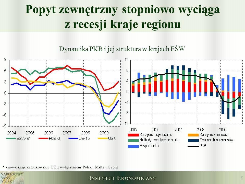 Popyt zewnętrzny stopniowo wyciąga z recesji kraje regionu